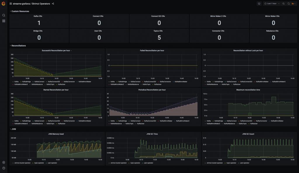 Metrics from the AMQ Streams Operators.