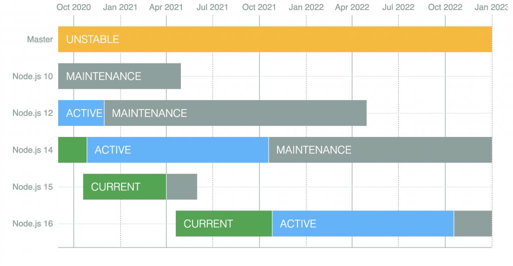 Node.js release timeline spanning October 2020 to January 2023.