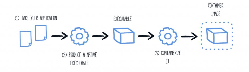 A diagram of the workflow to produce a Quarkus container image.