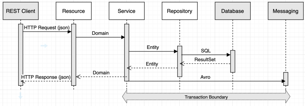 The architecture for the customer project is broken into the resource, service, and repository layers.