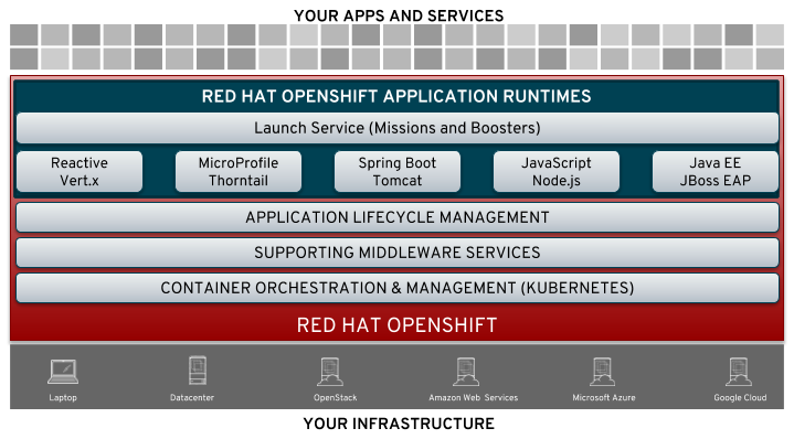 Red Hat Developer | Red Hat OpenShift Application Runtimes Overview