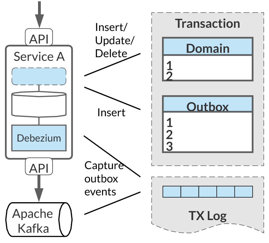 The Outbox pattern illustrated.