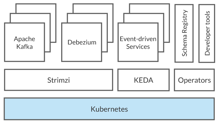 A sample event-driven architecture on top of Kubernetes.