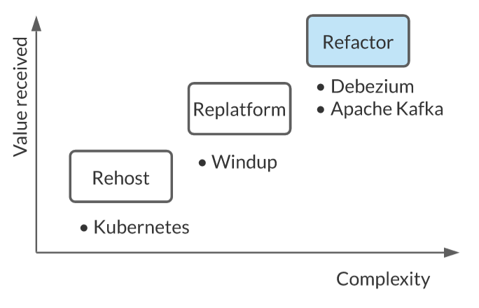 Refactor with Debezium and Kafka; replatform with Windup; rehost with Kubernetes.