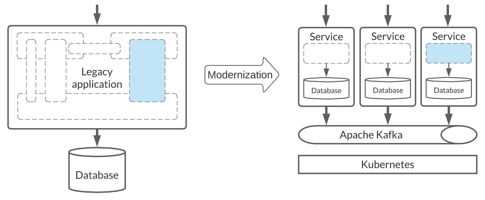 A flow diagram for refactoring a monolithic legacy application.