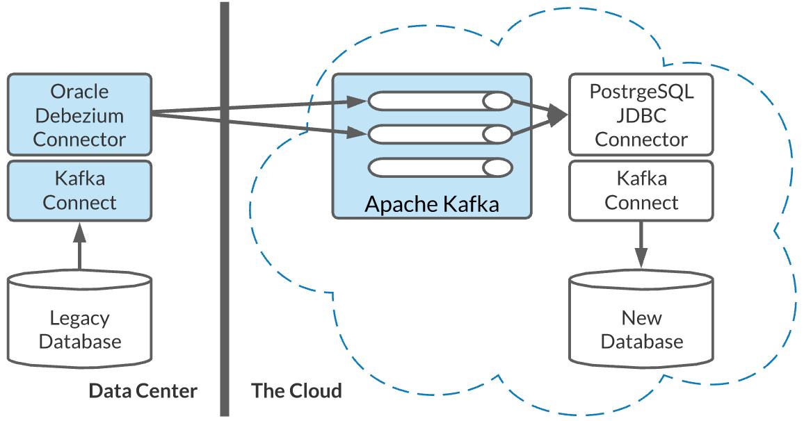 Debezium deployment in a hybrid-cloud environment.