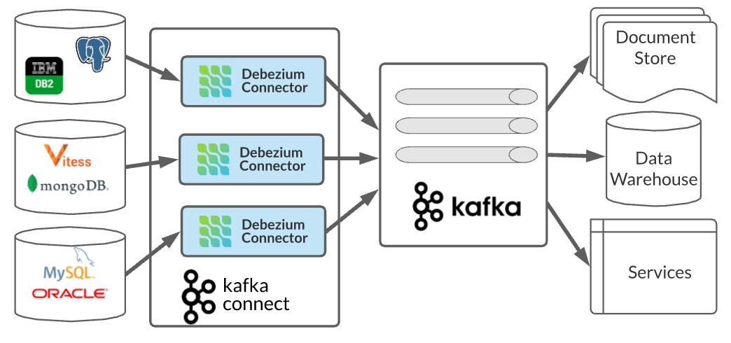 Debezium connectors in a microservices architecture.