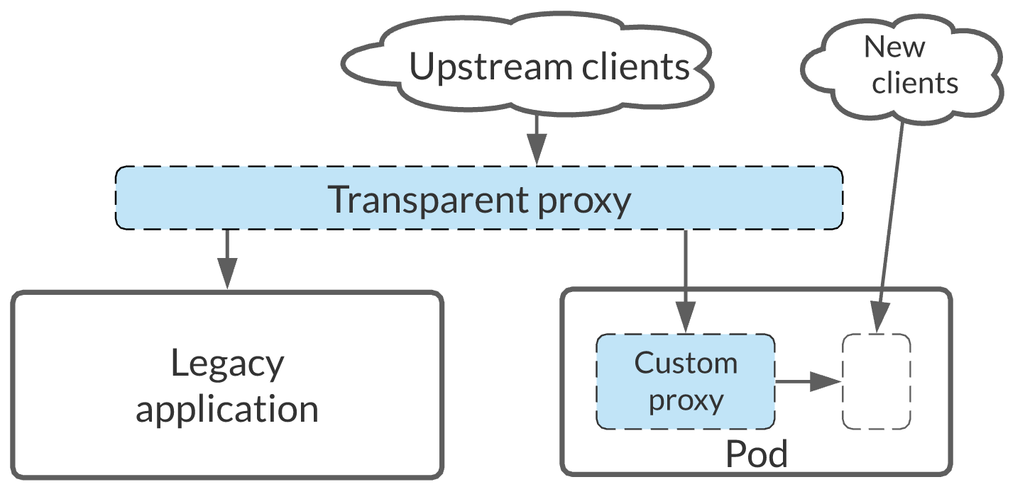 A diagram of the components required for a legacy application migration.