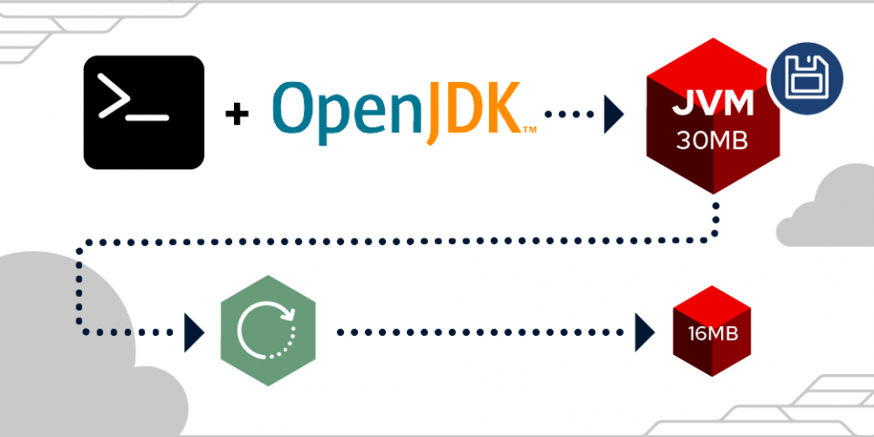 https://developers.redhat.com/sites/default/files/styles/article_feature/public/blog/2020/10/2020_Java_Checkpointing_Featured_Article_A.png?itok=ka0eQv0Z