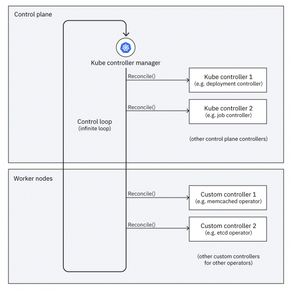 A diagram showing the Kubernetes control loop.