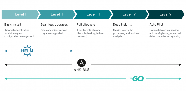 The five operator capability levels: basic install, seamless upgrades, full lifecycle, deep insights, and auto pilot.
