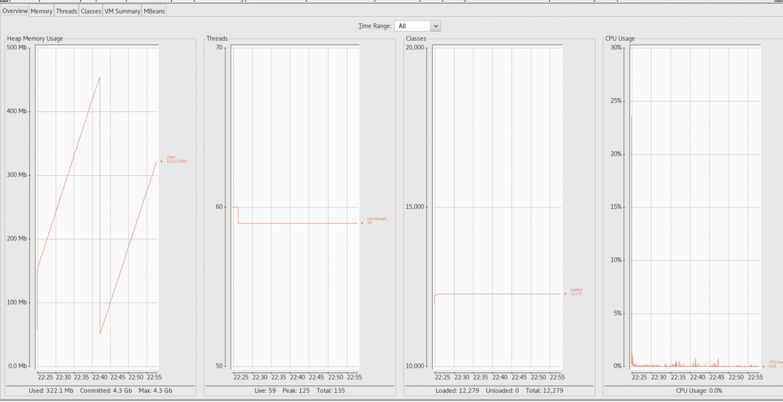 控制台显示内存、线程、类和 CPU 使用等统计信息。