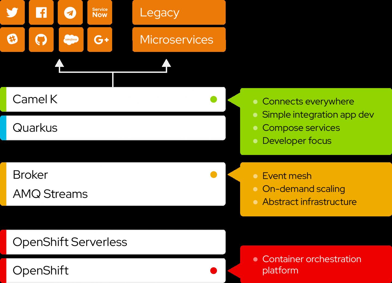 serverless integration diagram