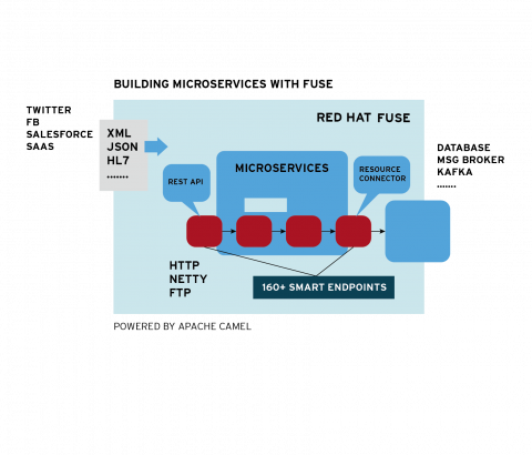 fuse microservices