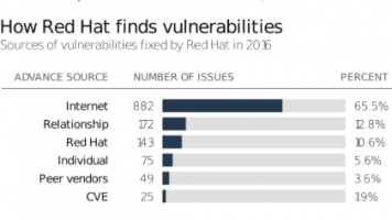 How Red Hat finds vulnerabilities